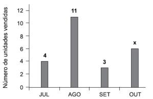F 188 - Vunesp - Interpretação gráfica_Equação 1 grau