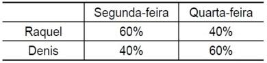 F 248 - Vunesp - Porcentagem